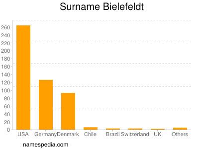Familiennamen Bielefeldt