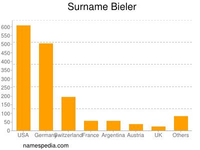 Surname Bieler