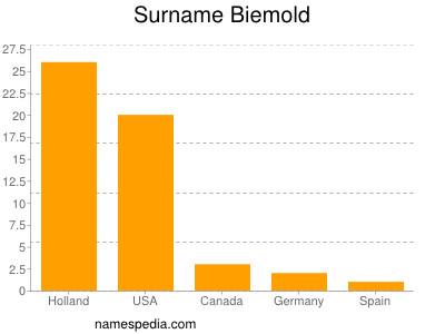 Familiennamen Biemold