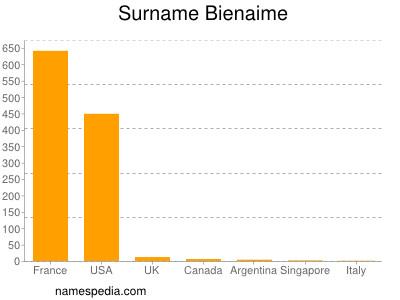 Surname Bienaime