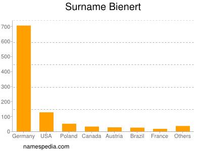 Surname Bienert
