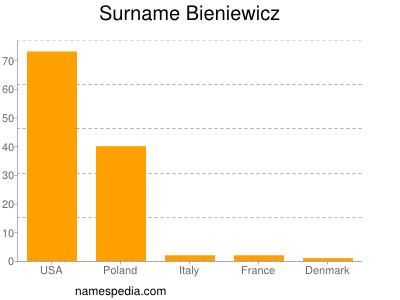 Surname Bieniewicz