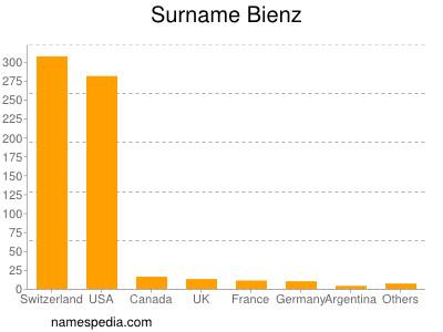 Surname Bienz