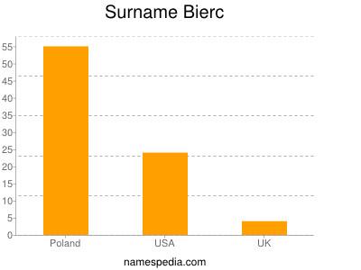 Surname Bierc