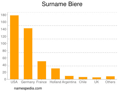 Surname Biere