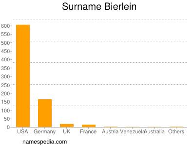 Surname Bierlein