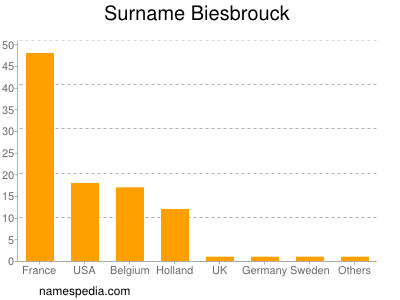 Surname Biesbrouck