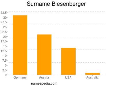 Surname Biesenberger