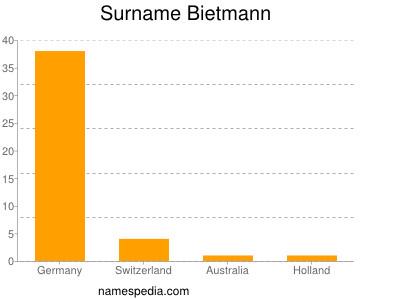 Surname Bietmann
