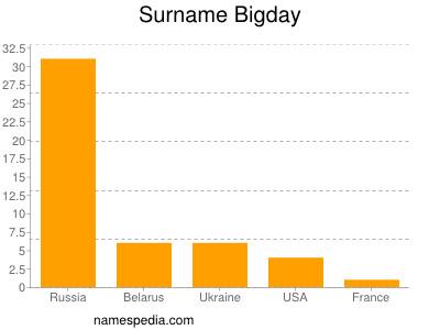 Surname Bigday