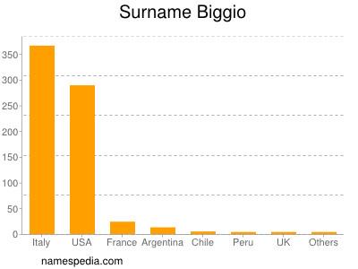 Surname Biggio