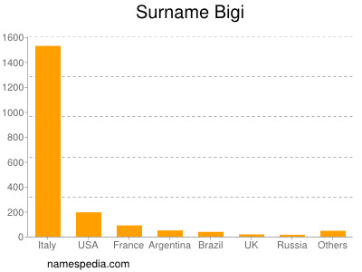 Surname Bigi