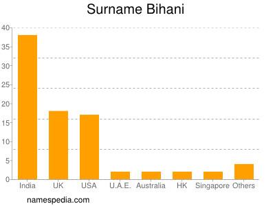Surname Bihani