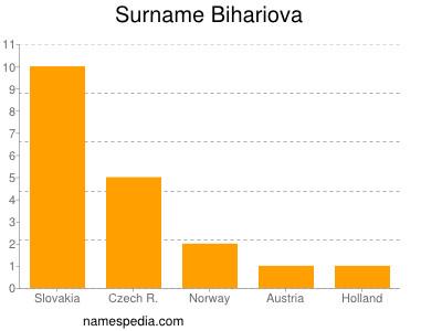 Surname Bihariova