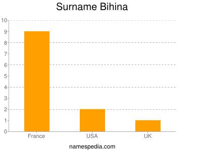 Surname Bihina