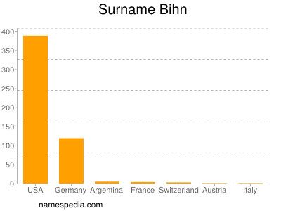 Surname Bihn