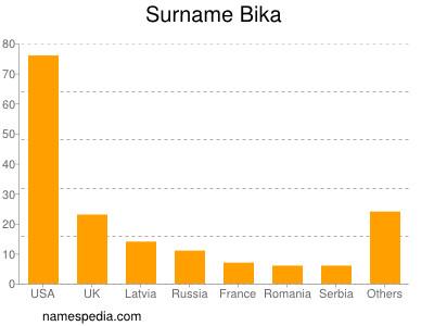 Surname Bika