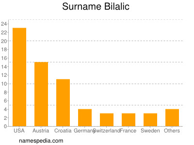 Familiennamen Bilalic