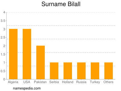 Surname Bilall