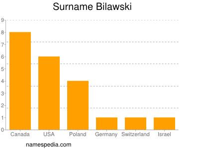 Surname Bilawski