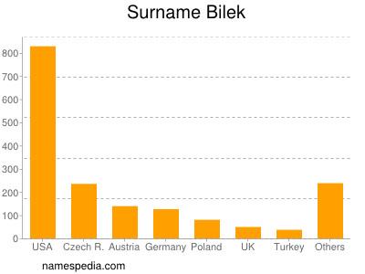 Familiennamen Bilek