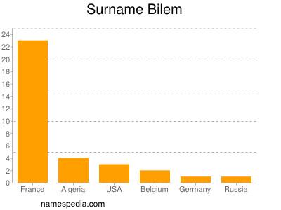 Familiennamen Bilem