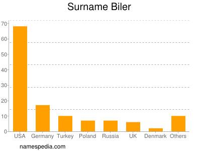 Surname Biler