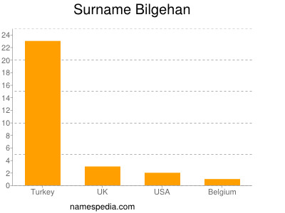 Surname Bilgehan