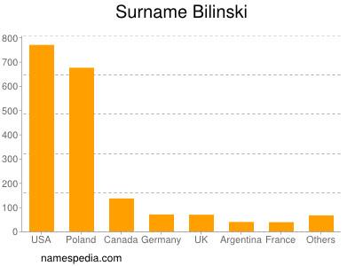 Surname Bilinski