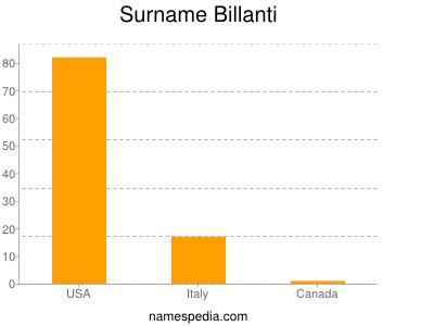 Surname Billanti