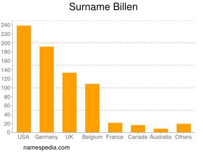 Surname Billen