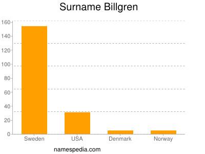 Surname Billgren
