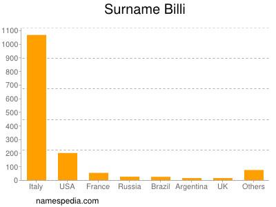 Surname Billi
