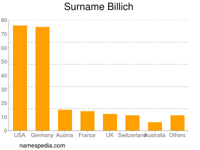 Surname Billich