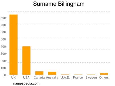 Surname Billingham