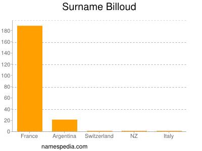 Surname Billoud