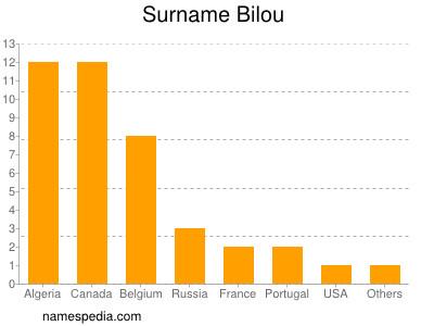 Surname Bilou