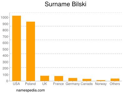Surname Bilski