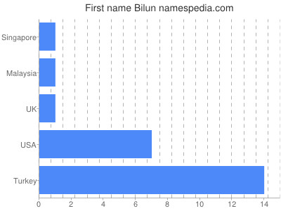 Given name Bilun