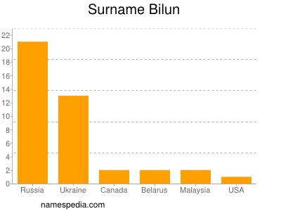 Surname Bilun