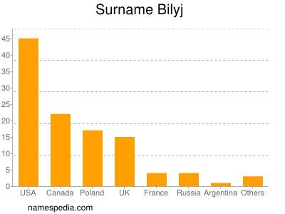 Surname Bilyj