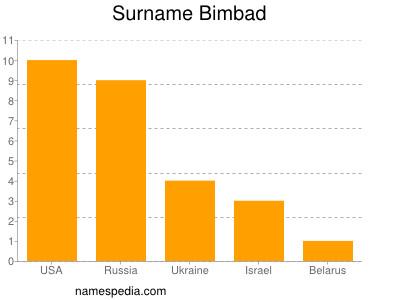 Surname Bimbad