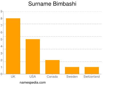 Surname Bimbashi