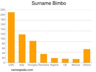 Surname Bimbo
