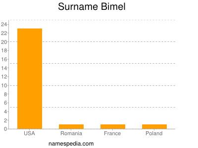 Surname Bimel