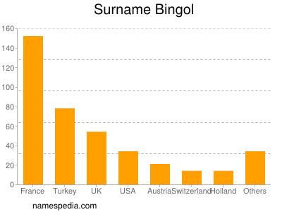 Surname Bingol