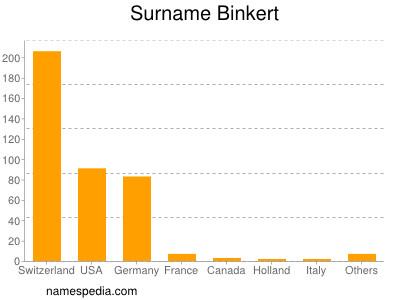 Familiennamen Binkert