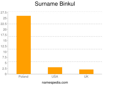 Surname Binkul