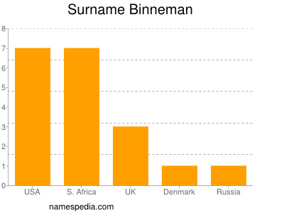 Surname Binneman