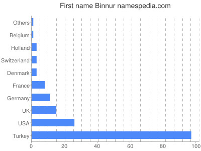 Given name Binnur